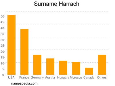 Familiennamen Harrach