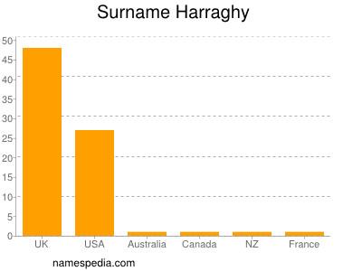 Familiennamen Harraghy