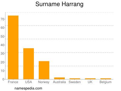 Surname Harrang