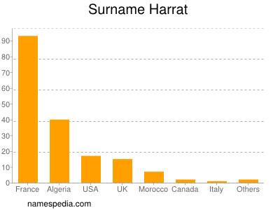 Surname Harrat