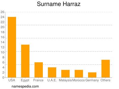 Surname Harraz