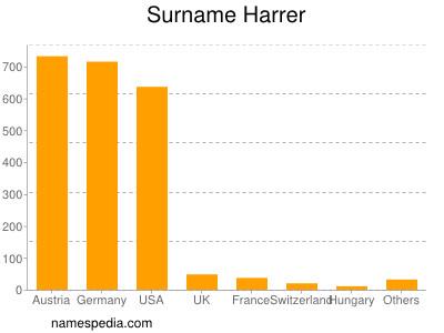 Surname Harrer