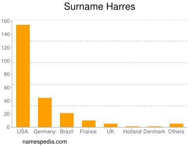 Surname Harres