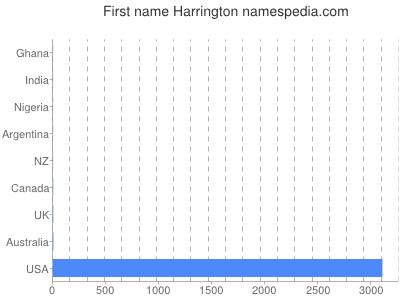 Given name Harrington