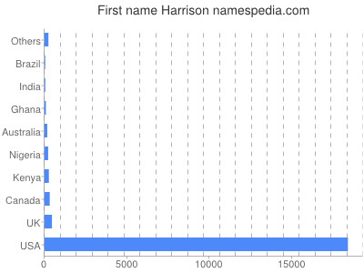 Given name Harrison