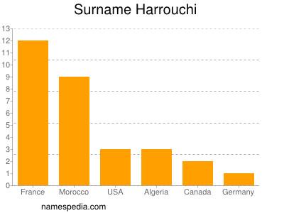Surname Harrouchi