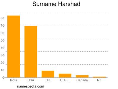 Harshad - Names Encyclopedia