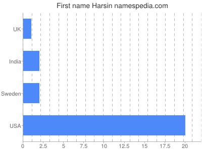Given name Harsin