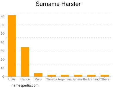 Surname Harster