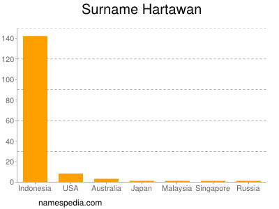 Surname Hartawan