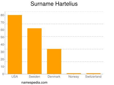 Surname Hartelius