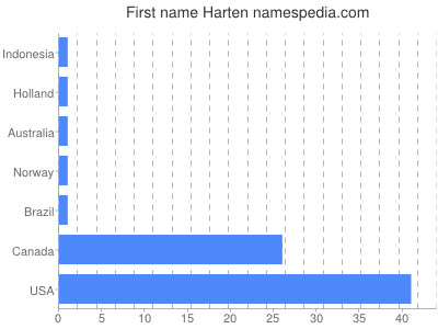 Given name Harten
