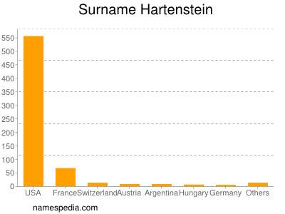 Surname Hartenstein