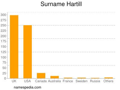 Surname Hartill