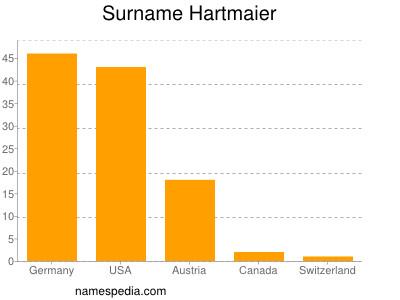 Surname Hartmaier