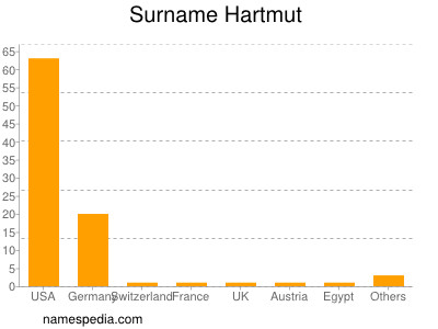 Surname Hartmut