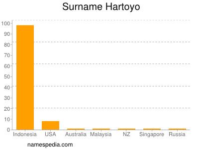Surname Hartoyo