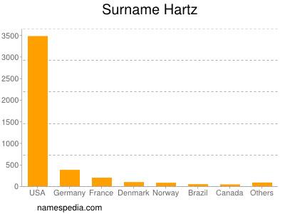 Surname Hartz
