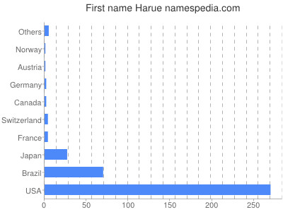 Given name Harue