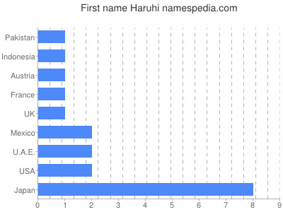 Given name Haruhi