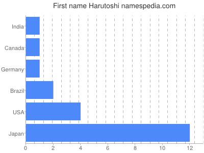 Given name Harutoshi