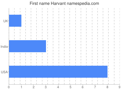 Given name Harvant