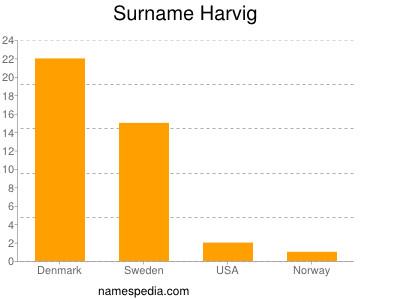 Surname Harvig