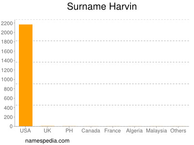 Surname Harvin