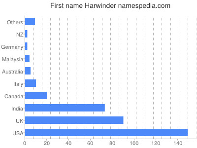 harwinder name