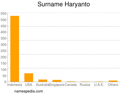Surname Haryanto