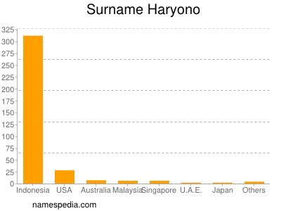 Surname Haryono