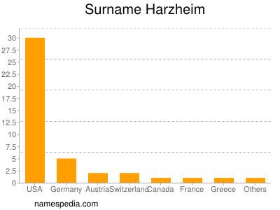 Surname Harzheim