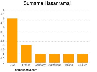 Surname Hasanramaj