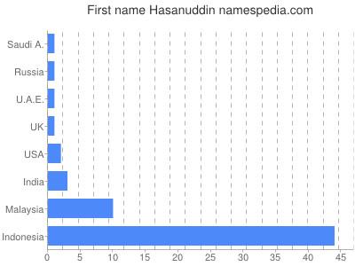 Given name Hasanuddin