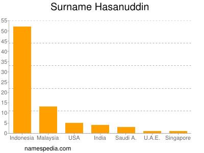Surname Hasanuddin