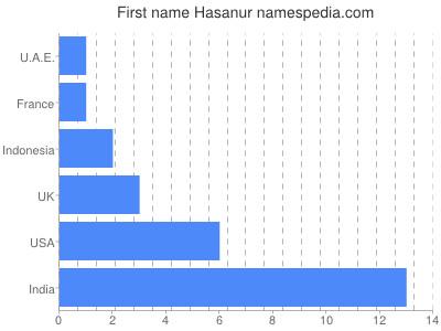 prenom Hasanur