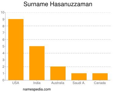 Surname Hasanuzzaman