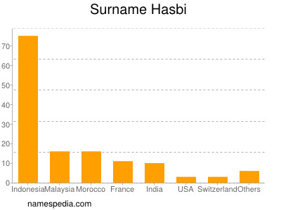 Surname Hasbi