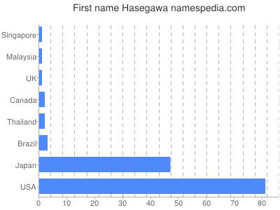 Given name Hasegawa