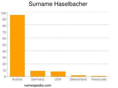 Surname Haselbacher