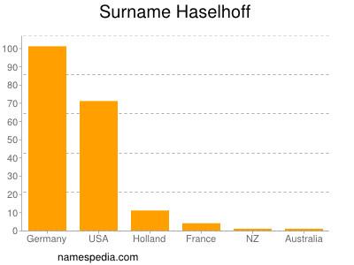 Surname Haselhoff