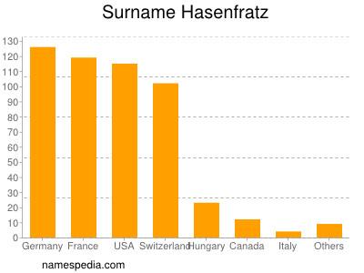 Surname Hasenfratz