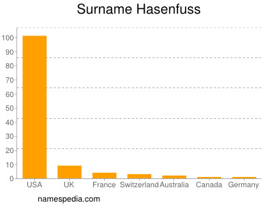 Surname Hasenfuss