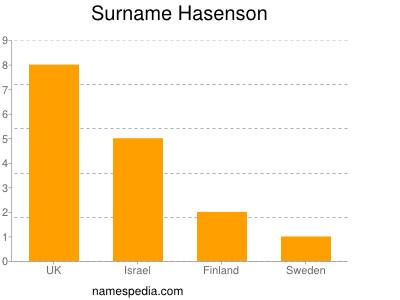 Surname Hasenson