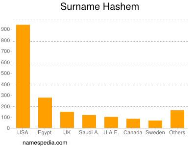 Surname Hashem