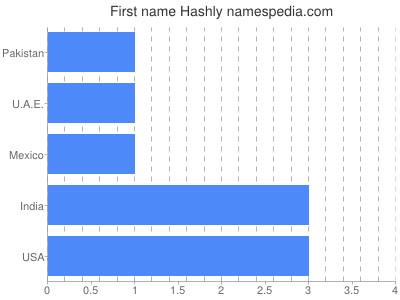Given name Hashly
