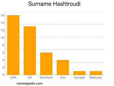 Surname Hashtroudi