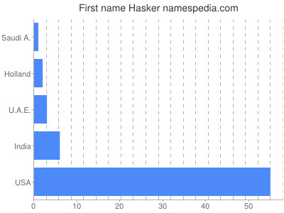 Given name Hasker