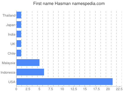 Given name Hasman