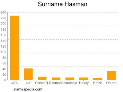 Surname Hasman